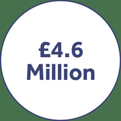 £4.6 million